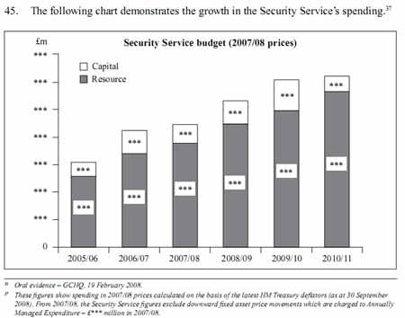 MI5_Security_Service_Expenditure_450.jpg