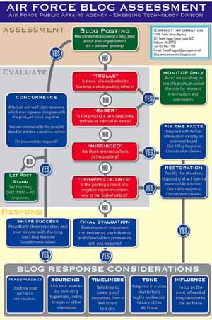 US Air Force Blog Response Flowchart - click for a larger image in a new window